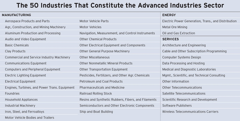 Advanced Industries List