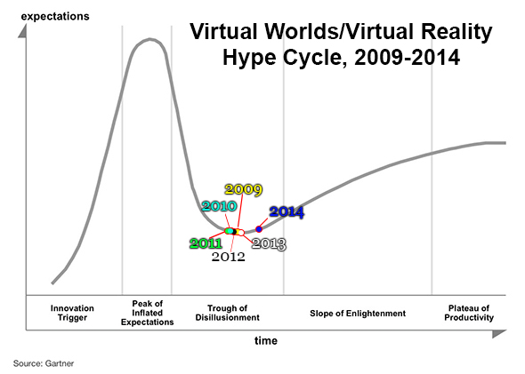 Virtual Worlds Hype Cycle