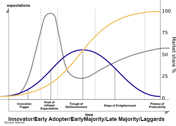 HypeCycleVSDiffusionofInnovation